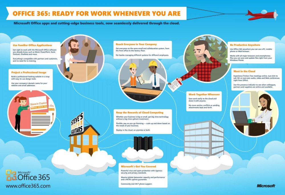 How office 365 can ensure business continuity nyc it for Plus plan online