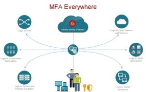 MFA (Multi-Factor Authentication)